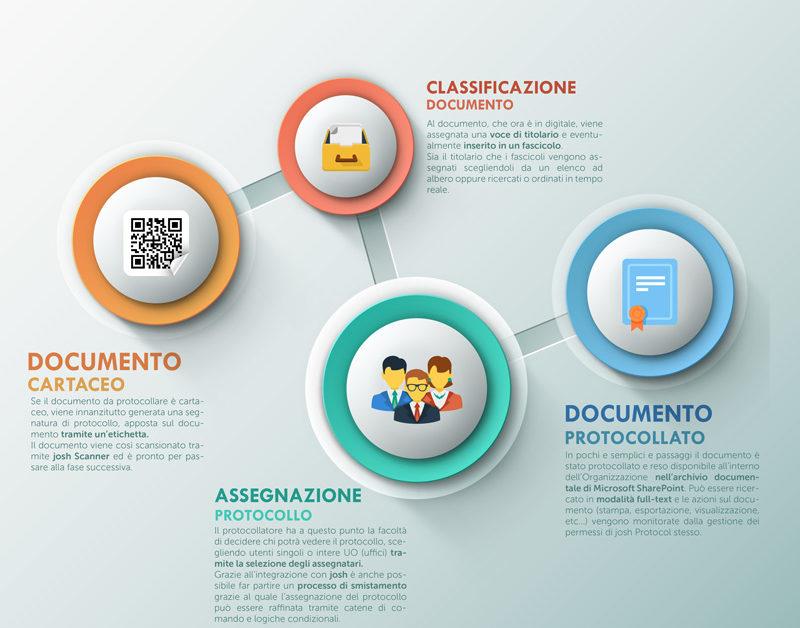 documento protocollato - infografica it consult